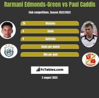 Rarmani Edmonds-Green vs Paul Caddis h2h player stats