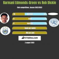 Rarmani Edmonds-Green vs Rob Dickie h2h player stats