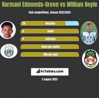 Rarmani Edmonds-Green vs William Boyle h2h player stats