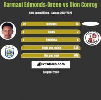 Rarmani Edmonds-Green vs Dion Conroy h2h player stats