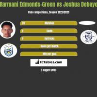 Rarmani Edmonds-Green vs Joshua Debayo h2h player stats