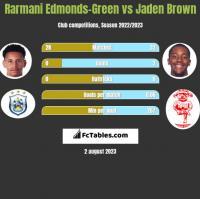 Rarmani Edmonds-Green vs Jaden Brown h2h player stats