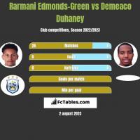 Rarmani Edmonds-Green vs Demeaco Duhaney h2h player stats
