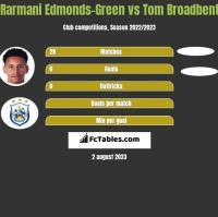 Rarmani Edmonds-Green vs Tom Broadbent h2h player stats