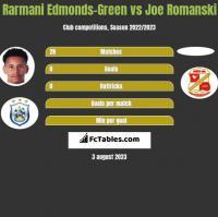 Rarmani Edmonds-Green vs Joe Romanski h2h player stats