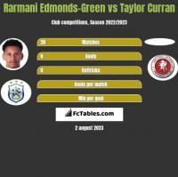 Rarmani Edmonds-Green vs Taylor Curran h2h player stats