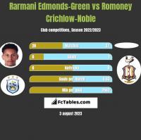 Rarmani Edmonds-Green vs Romoney Crichlow-Noble h2h player stats