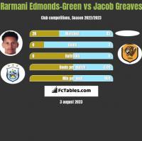 Rarmani Edmonds-Green vs Jacob Greaves h2h player stats
