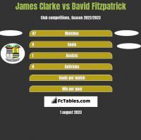 James Clarke vs David Fitzpatrick h2h player stats