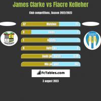 James Clarke vs Fiacre Kelleher h2h player stats