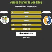James Clarke vs Joe Riley h2h player stats