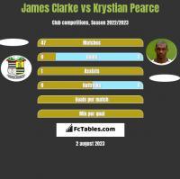 James Clarke vs Krystian Pearce h2h player stats