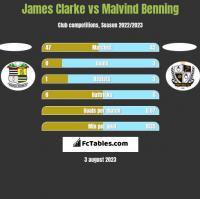 James Clarke vs Malvind Benning h2h player stats