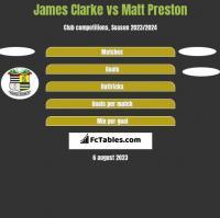 James Clarke vs Matt Preston h2h player stats