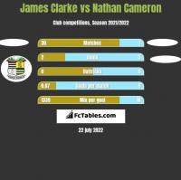 James Clarke vs Nathan Cameron h2h player stats