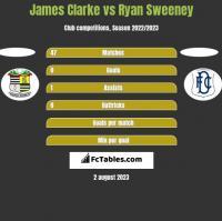 James Clarke vs Ryan Sweeney h2h player stats