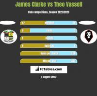 James Clarke vs Theo Vassell h2h player stats