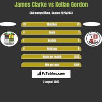 James Clarke vs Kellan Gordon h2h player stats