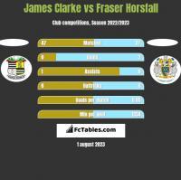 James Clarke vs Fraser Horsfall h2h player stats