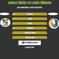 James Clarke vs Lewis Gibbens h2h player stats
