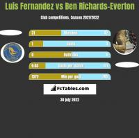 Luis Fernandez vs Ben Richards-Everton h2h player stats