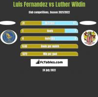 Luis Fernandez vs Luther Wildin h2h player stats