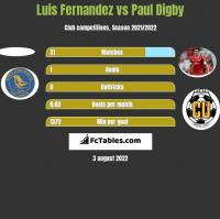 Luis Fernandez vs Paul Digby h2h player stats