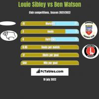 Louie Sibley vs Ben Watson h2h player stats