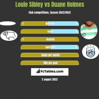 Louie Sibley vs Duane Holmes h2h player stats