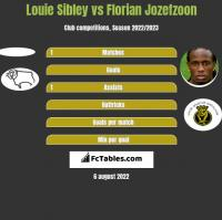 Louie Sibley vs Florian Jozefzoon h2h player stats