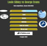 Louie Sibley vs George Evans h2h player stats