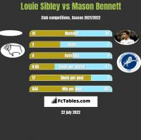 Louie Sibley vs Mason Bennett h2h player stats