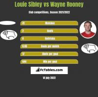 Louie Sibley vs Wayne Rooney h2h player stats