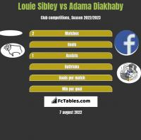 Louie Sibley vs Adama Diakhaby h2h player stats