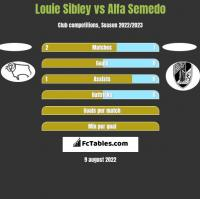 Louie Sibley vs Alfa Semedo h2h player stats
