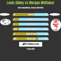 Louie Sibley vs Morgan Whittaker h2h player stats