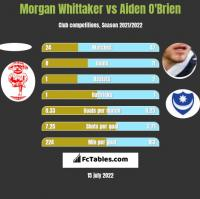 Morgan Whittaker vs Aiden O'Brien h2h player stats