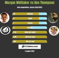 Morgan Whittaker vs Ben Thompson h2h player stats