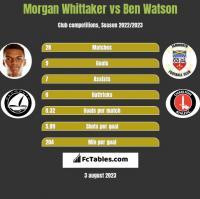 Morgan Whittaker vs Ben Watson h2h player stats