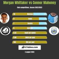 Morgan Whittaker vs Connor Mahoney h2h player stats