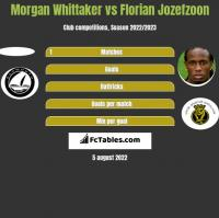Morgan Whittaker vs Florian Jozefzoon h2h player stats