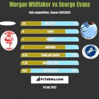Morgan Whittaker vs George Evans h2h player stats