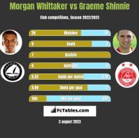 Morgan Whittaker vs Graeme Shinnie h2h player stats