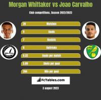 Morgan Whittaker vs Joao Carvalho h2h player stats