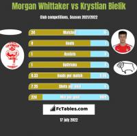 Morgan Whittaker vs Krystian Bielik h2h player stats