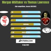 Morgan Whittaker vs Thomas Lawrence h2h player stats