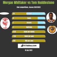 Morgan Whittaker vs Tom Huddlestone h2h player stats