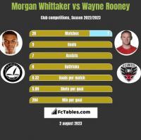 Morgan Whittaker vs Wayne Rooney h2h player stats