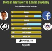 Morgan Whittaker vs Adama Diakhaby h2h player stats