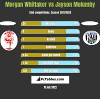 Morgan Whittaker vs Jayson Molumby h2h player stats